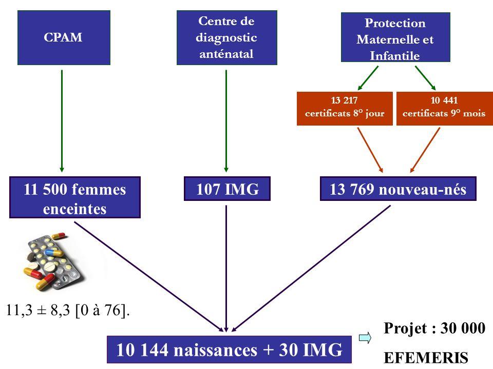 Centre de diagnostic anténatal Protection Maternelle et Infantile