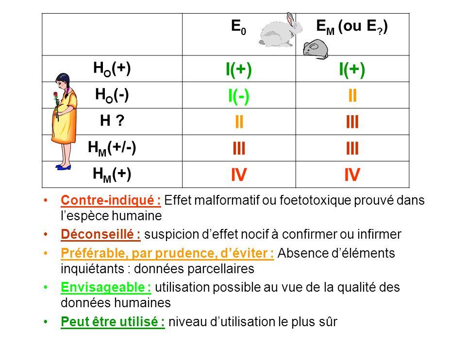 I(+) I(-) II III IV E0 EM (ou E ) HO(+) HO(-) H HM(+/-) HM(+)
