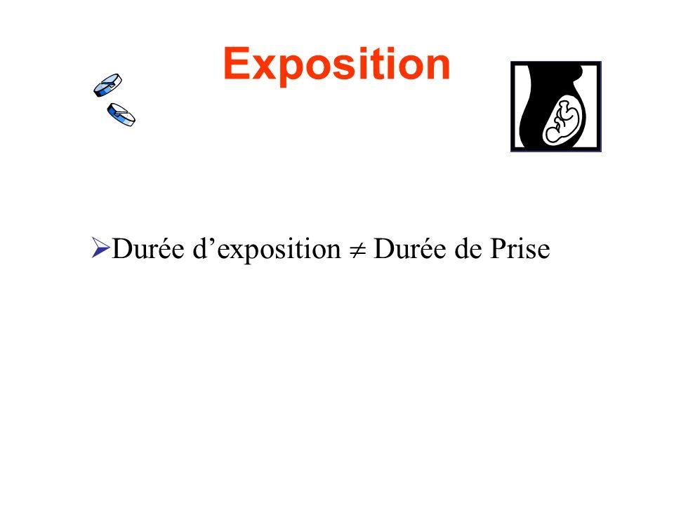 Exposition Durée d'exposition  Durée de Prise
