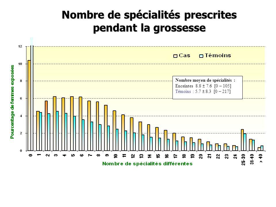 Nombre de spécialités prescrites