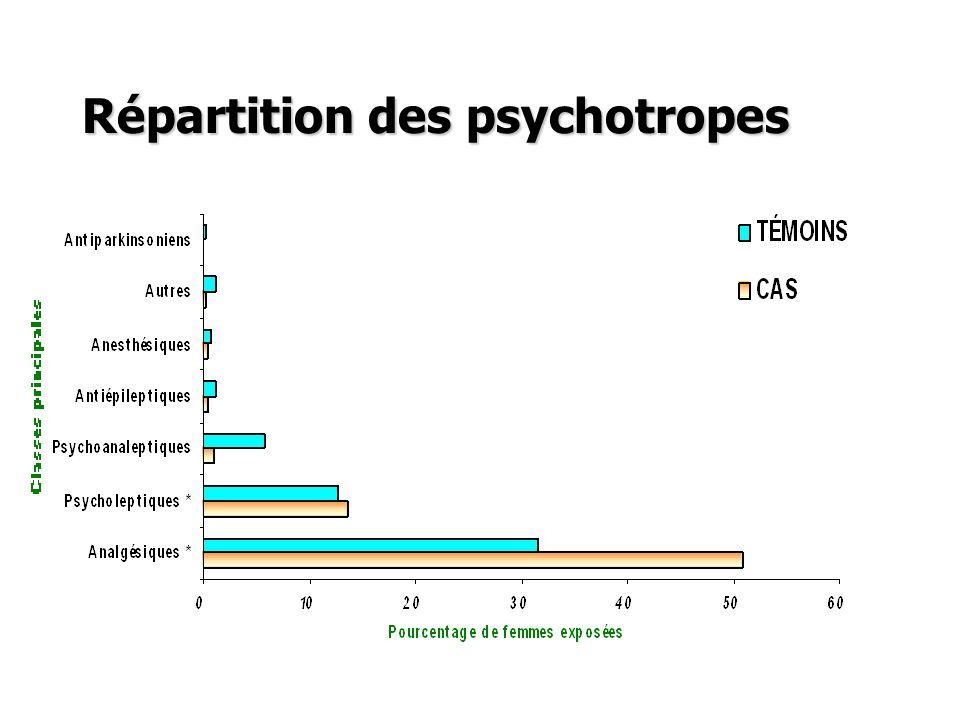 Répartition des psychotropes