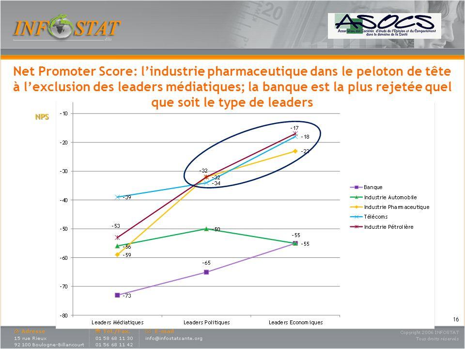 Net Promoter Score: l'industrie pharmaceutique dans le peloton de tête à l'exclusion des leaders médiatiques; la banque est la plus rejetée quel que soit le type de leaders