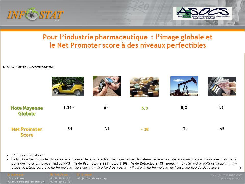Pour l'industrie pharmaceutique : l'image globale et le Net Promoter score à des niveaux perfectibles