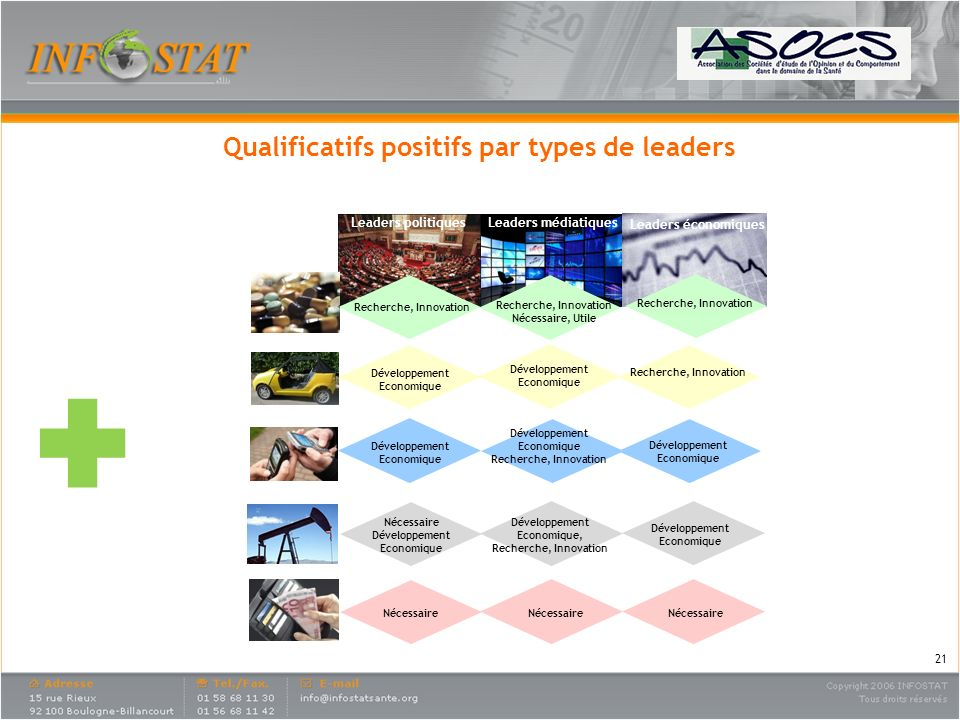 Qualificatifs positifs par types de leaders