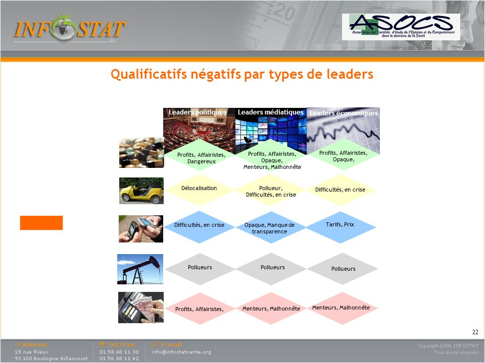 Qualificatifs négatifs par types de leaders