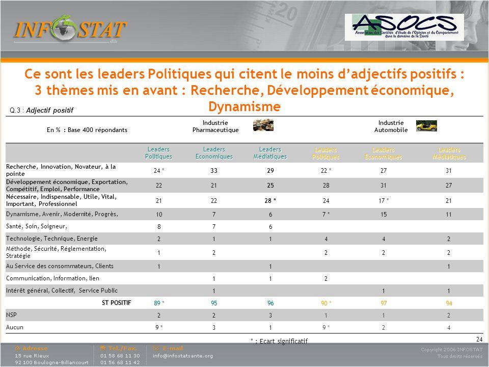 Ce sont les leaders Politiques qui citent le moins d'adjectifs positifs : 3 thèmes mis en avant : Recherche, Développement économique, Dynamisme
