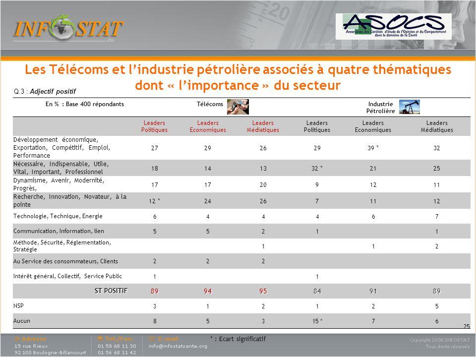 Les Télécoms et l'industrie pétrolière associés à quatre thématiques dont « l'importance » du secteur