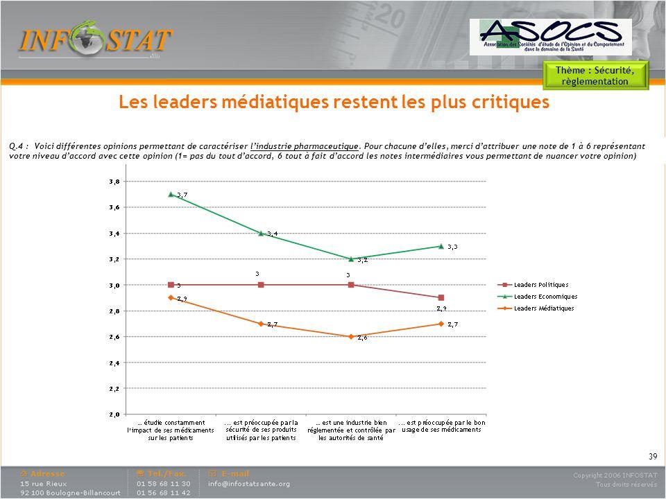 Les leaders médiatiques restent les plus critiques
