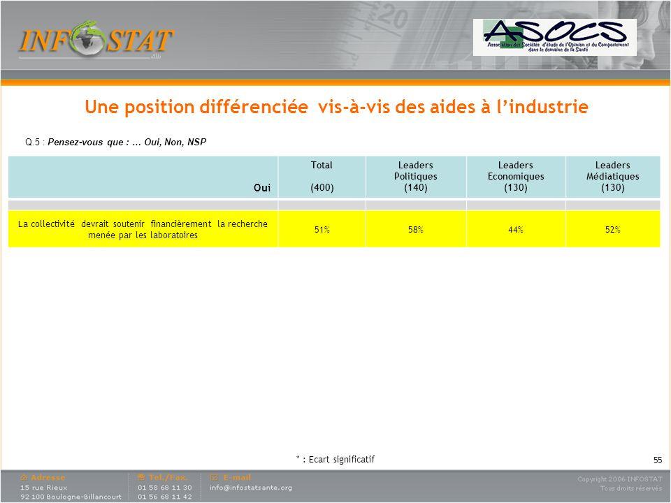 Une position différenciée vis-à-vis des aides à l'industrie