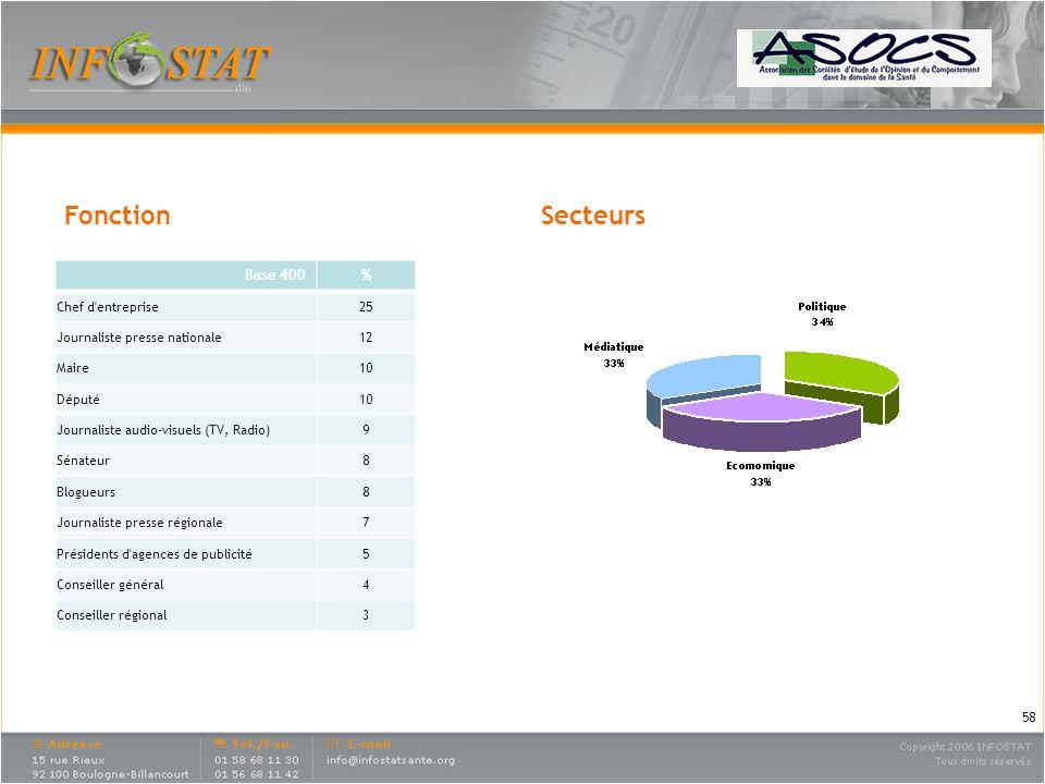 Fonction Secteurs Base 400 % Chef d entreprise 25