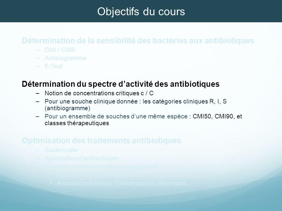 Objectifs du cours Détermination de la sensibilité des bactéries aux antibiotiques. CMI / CMB. Antibiogramme.