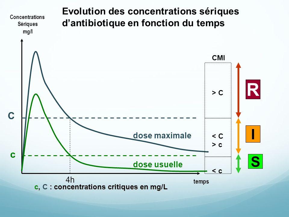 R I S Evolution des concentrations sériques