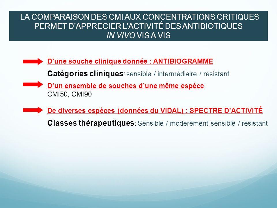 Catégories cliniques: sensible / intermédiaire / résistant