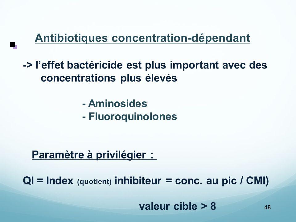 Antibiotiques concentration-dépendant