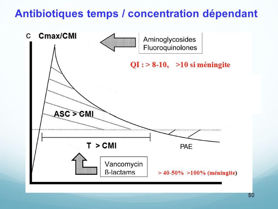 Antibiotiques temps / concentration dépendant