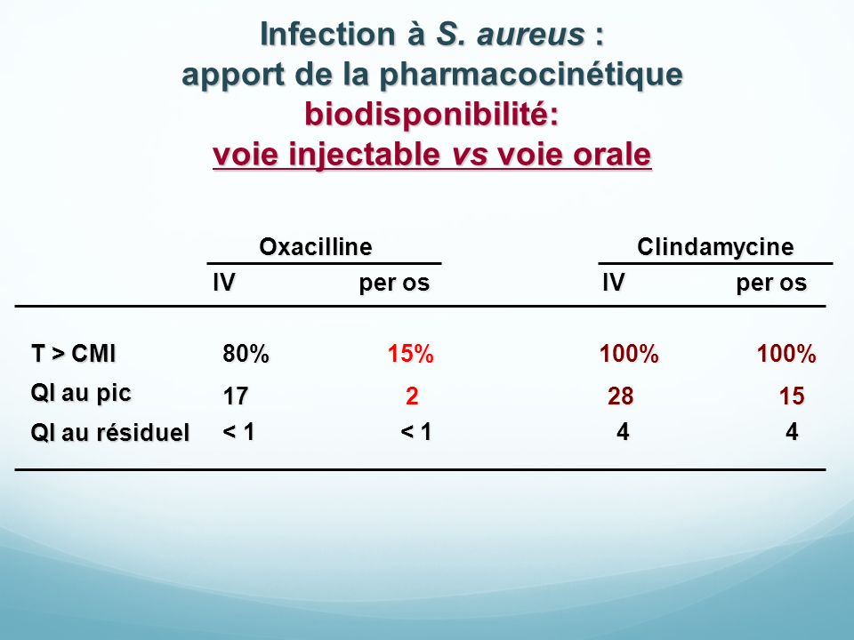 Infection à S. aureus : apport de la pharmacocinétique biodisponibilité: voie injectable vs voie orale