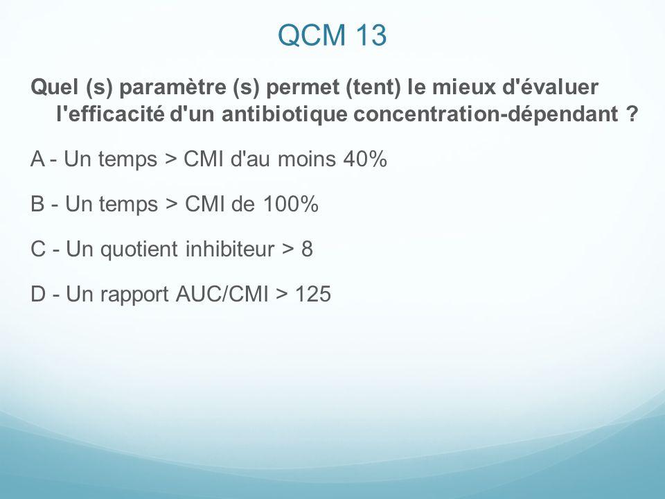 QCM 13 Quel (s) paramètre (s) permet (tent) le mieux d évaluer l efficacité d un antibiotique concentration-dépendant