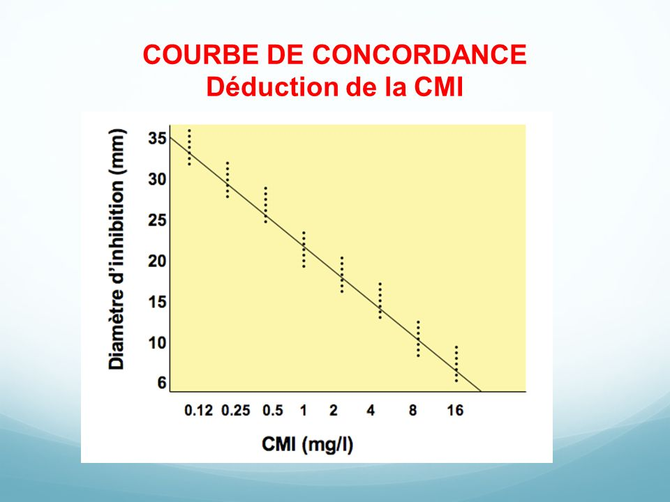 COURBE DE CONCORDANCE Déduction de la CMI