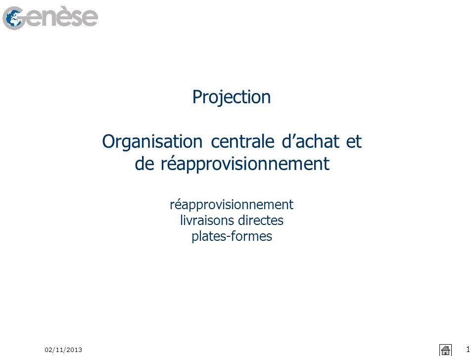 Projection Organisation centrale d'achat et de réapprovisionnement réapprovisionnement livraisons directes plates-formes