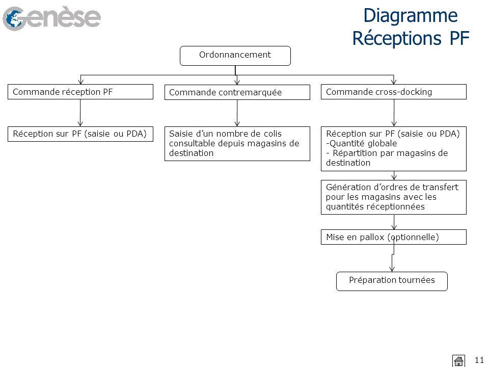 Diagramme Réceptions PF