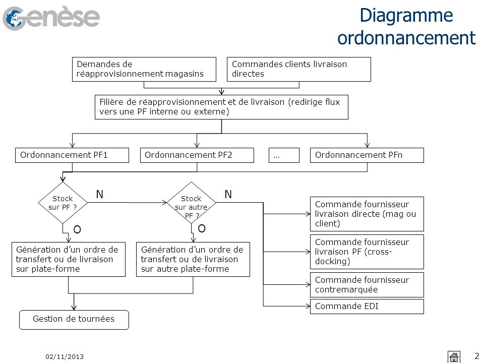 Diagramme ordonnancement