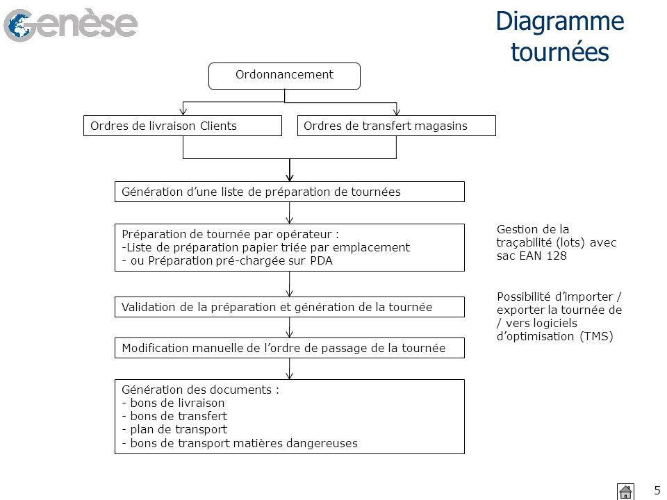 Diagramme tournées Ordonnancement Ordres de livraison Clients