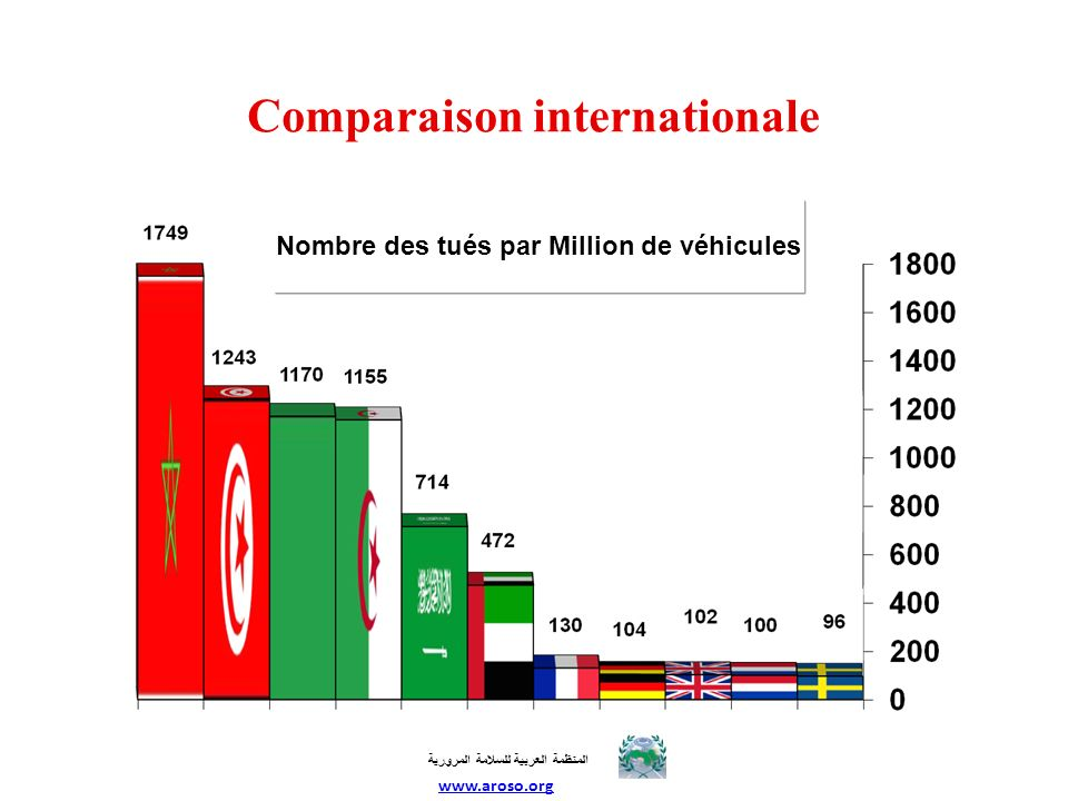Comparaison internationale