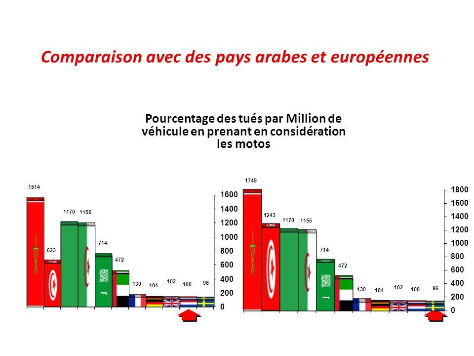 Comparaison avec des pays arabes et européennes