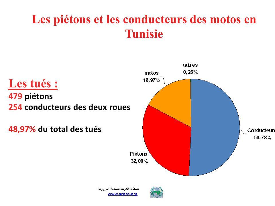 Les piétons et les conducteurs des motos en Tunisie