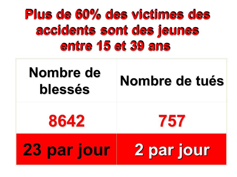 23 par jour 757 8642 2 par jour Nombre de blessés Nombre de tués
