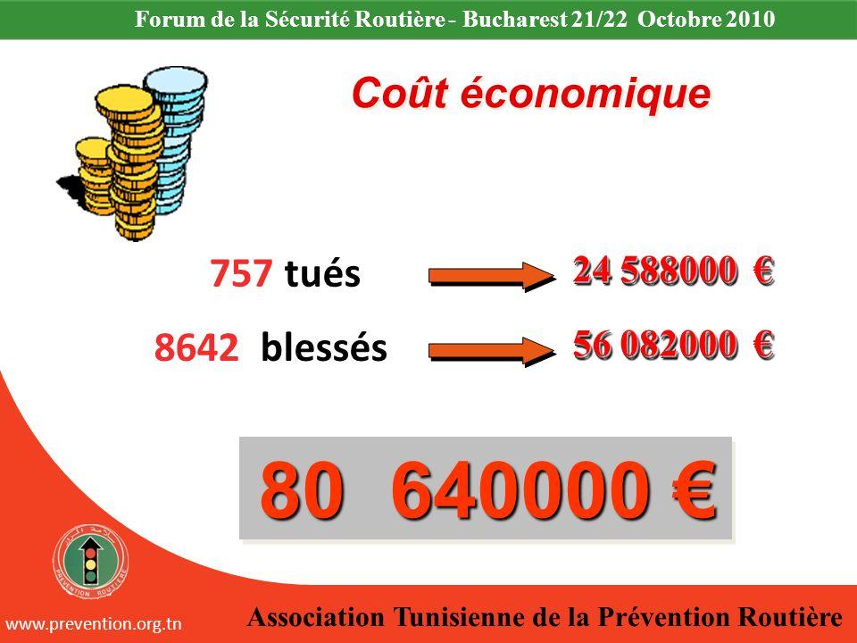 80 640000 € Coût économique 757 tués 8642 blessés 24 588000 €