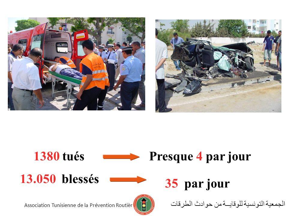 1380 tués Presque 4 par jour 13.050 blessés 35 par jour