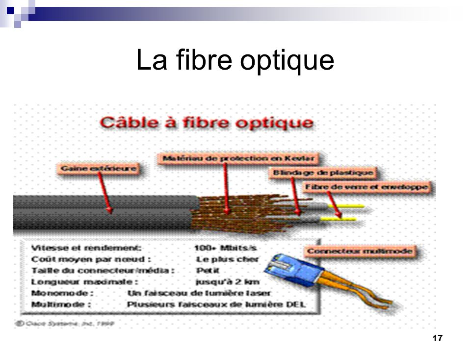 Unit 1 concepts de base ppt t l charger - Avantage de la fibre optique ...