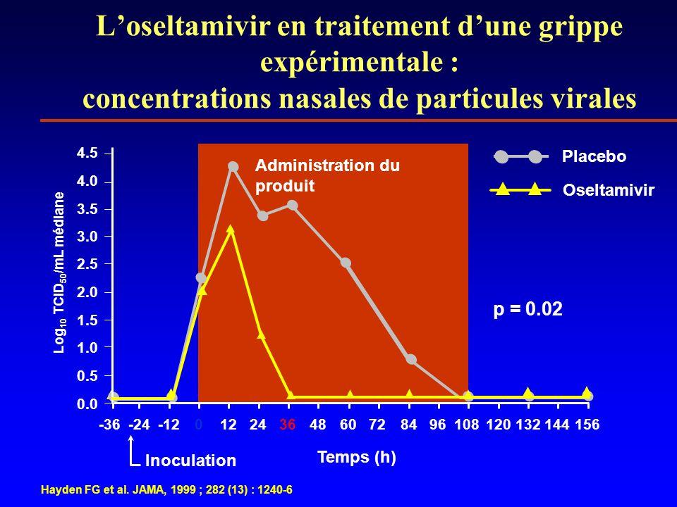 L'oseltamivir en traitement d'une grippe expérimentale : concentrations nasales de particules virales