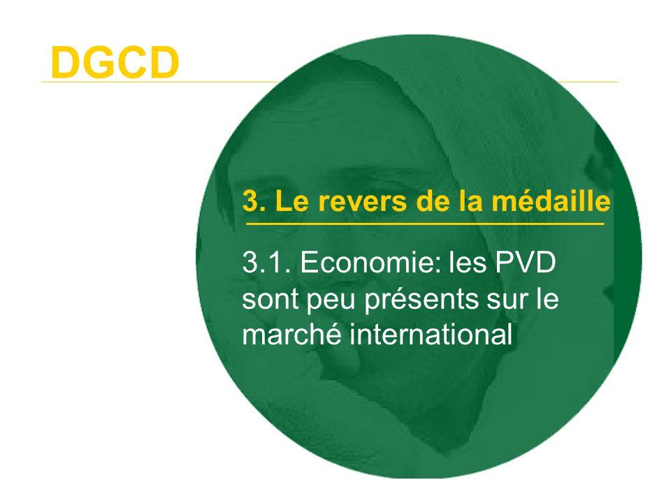 3.1. Economie: les PVD sont peu présents sur le marché international