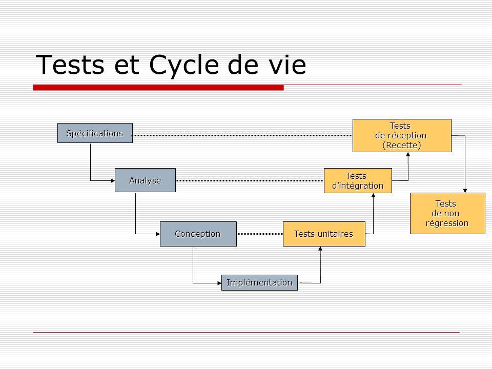 Tests et Cycle de vie Tests de réception (Recette) Spécifications