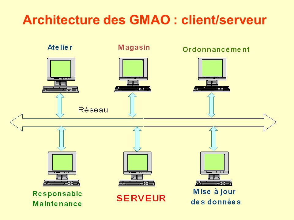 Gestion de la maintenance assist e par ordinateur ppt for Architecture client serveur