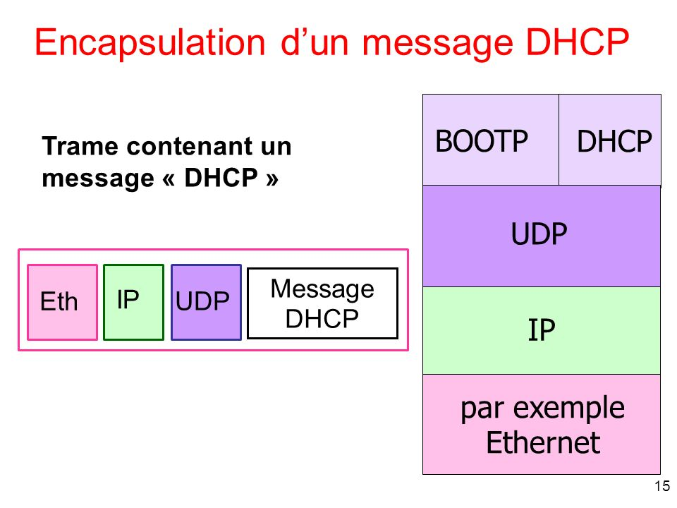 Encapsulation d'un message DHCP