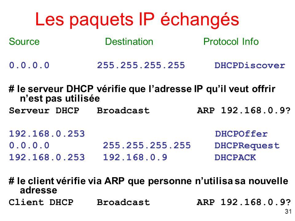 Les paquets IP échangés
