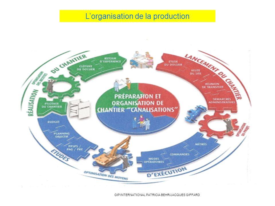 L'organisation de la production