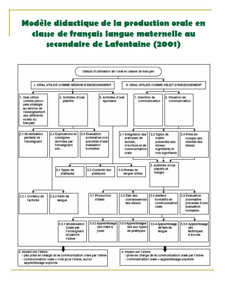 Modèle didactique de la production orale en classe de français langue maternelle au secondaire de Lafontaine (2001)