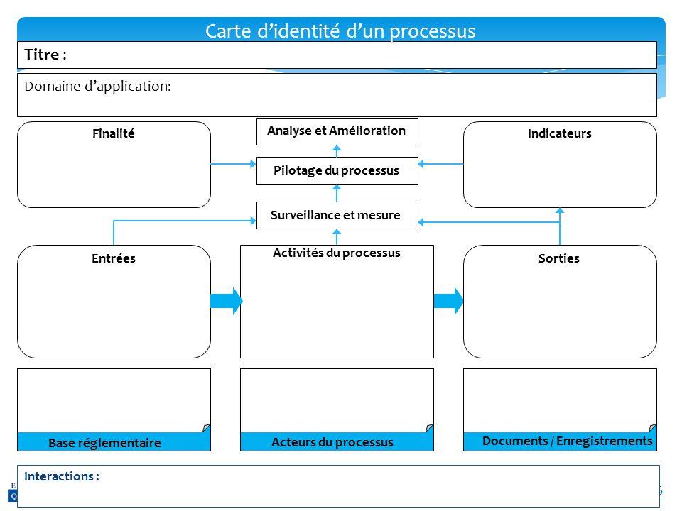 Carte d'identité d'un processus