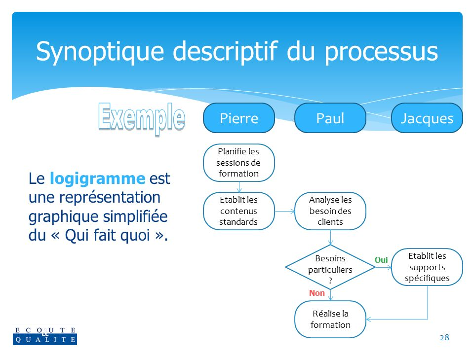 Synoptique descriptif du processus