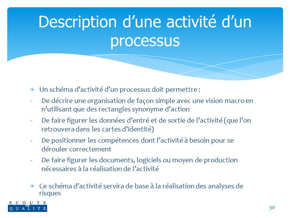 Description d'une activité d'un processus
