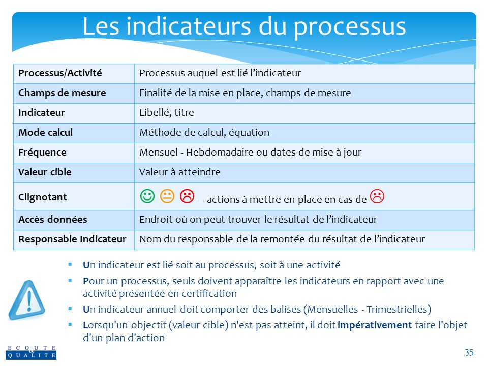 Les indicateurs du processus