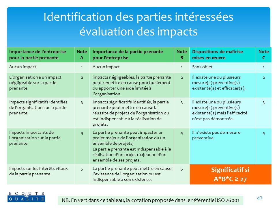 Identification des parties intéressées évaluation des impacts