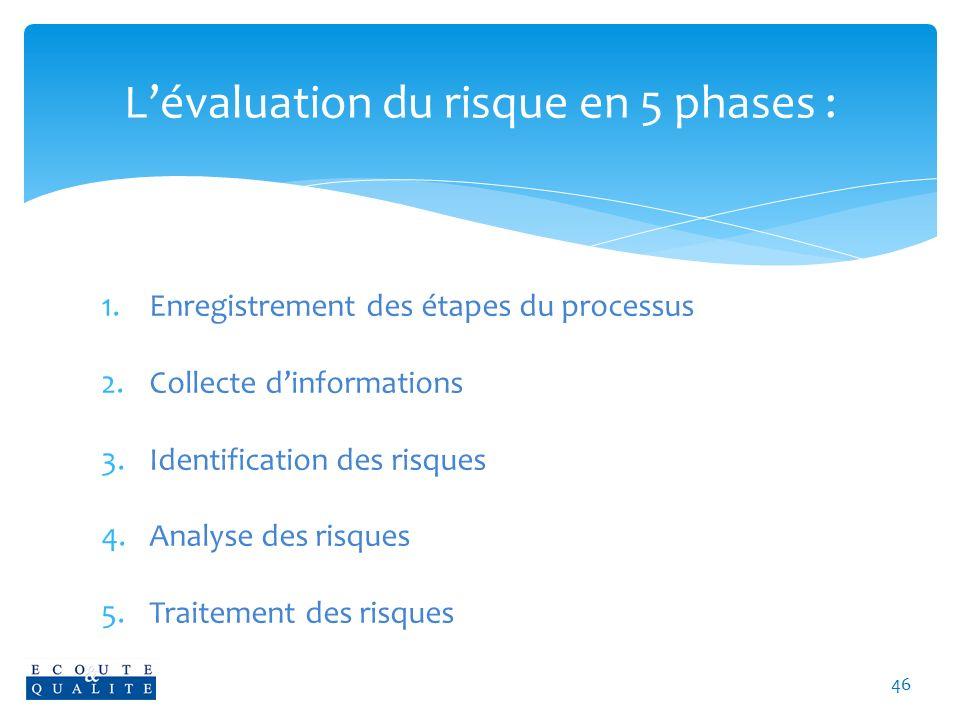 L'évaluation du risque en 5 phases :
