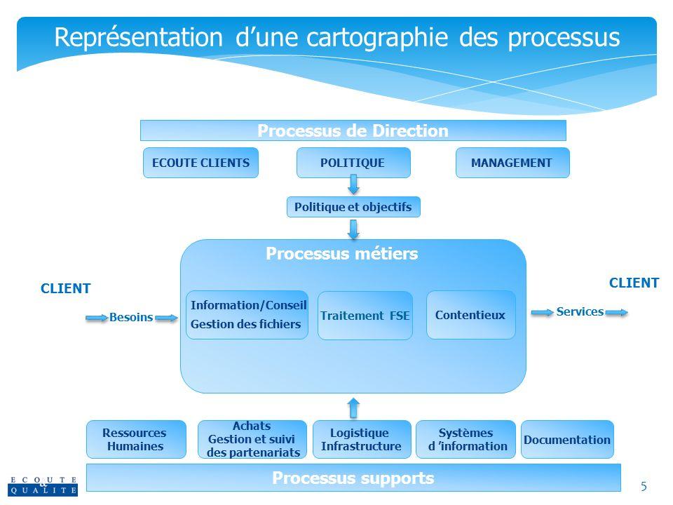 Représentation d'une cartographie des processus