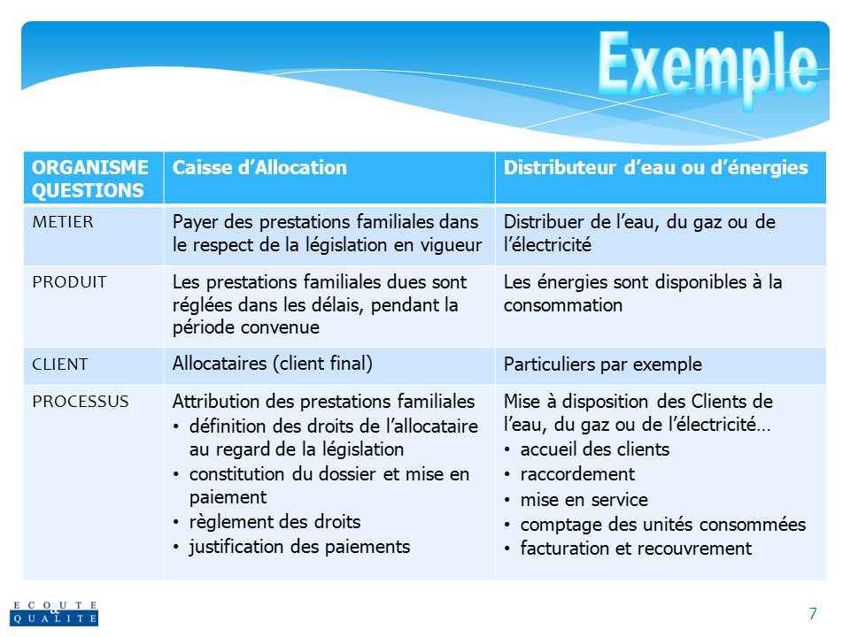 Exemple ORGANISME QUESTIONS Caisse d'Allocation