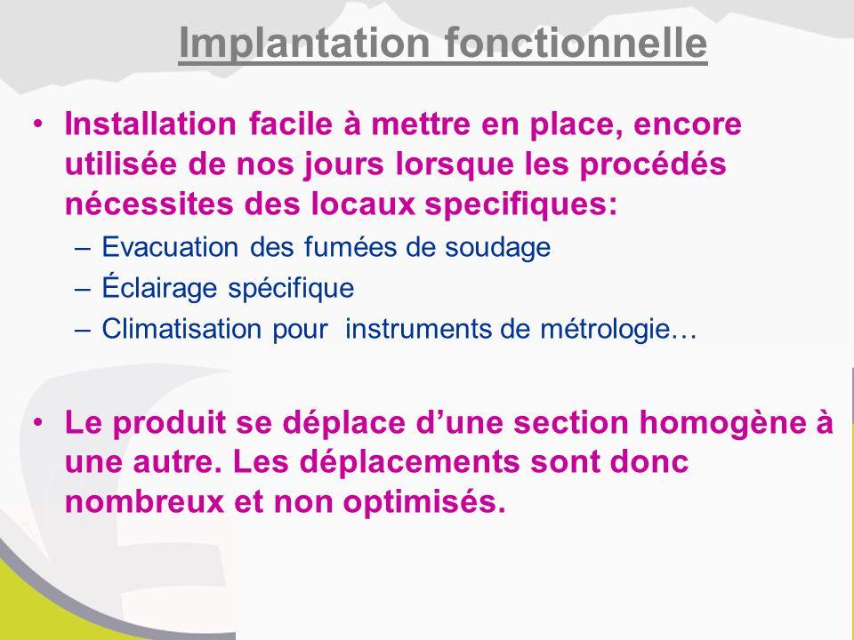 Implantation fonctionnelle